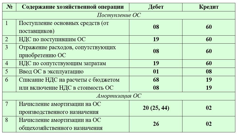 Бухгалтерские проводки для начинающих – таблица с ответами