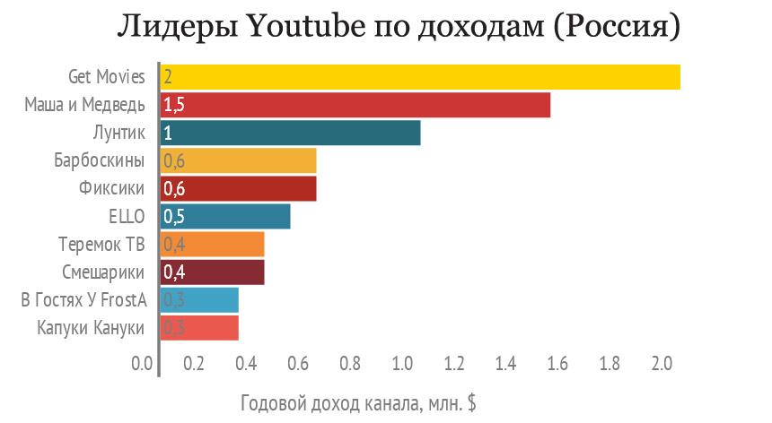 Самые прибыльные российские каналы Ютуба
