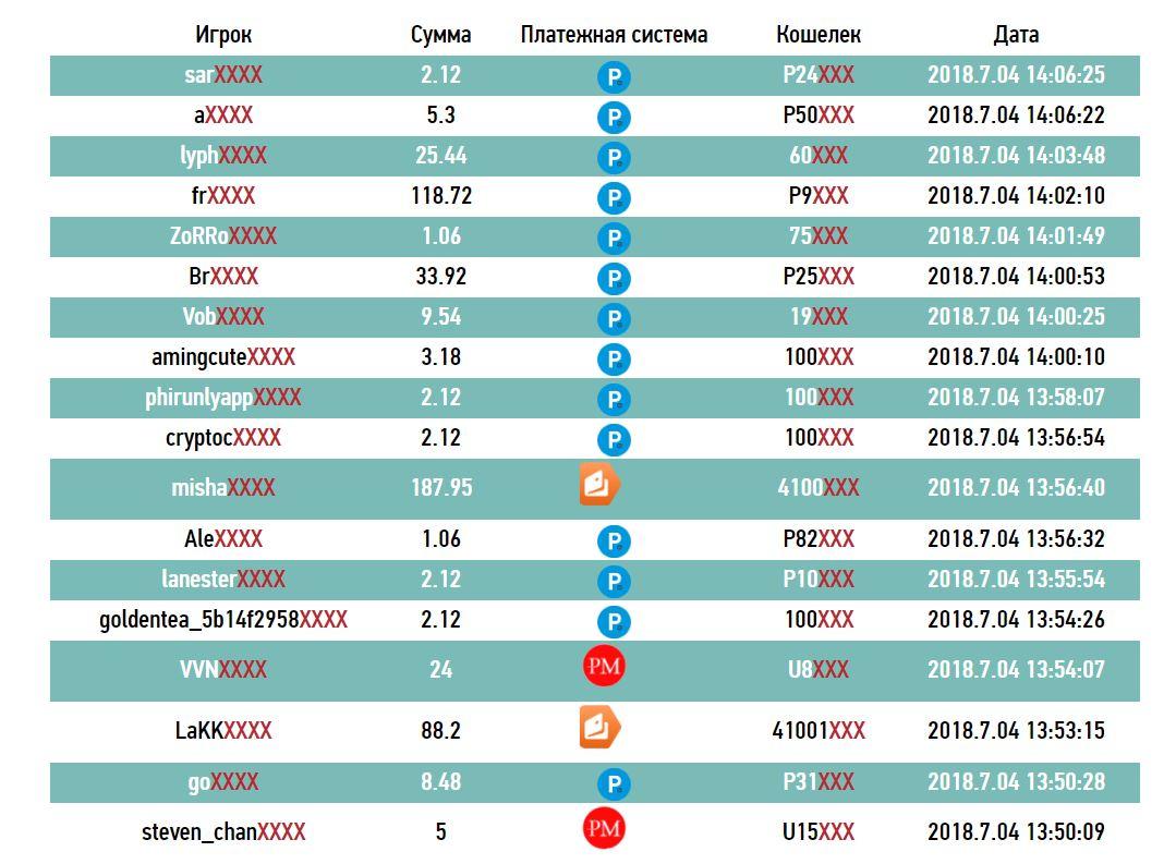 Информация о произведенных выплатах сервиса за последние 24 часа