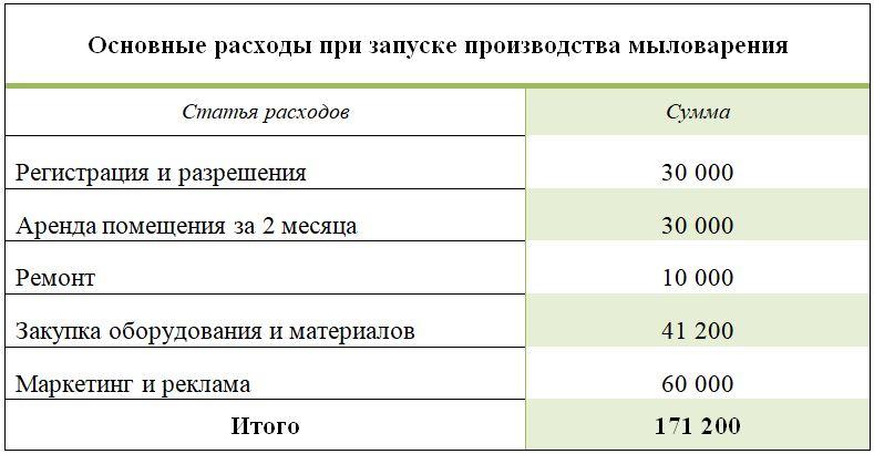 Основные расходы при запуске производства