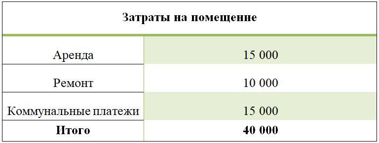 Затраты на помещение