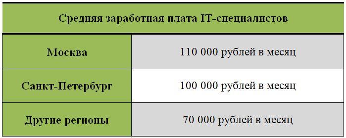 Зарплата системных администраторов