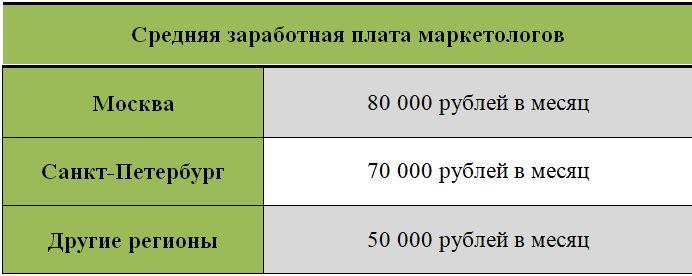 Зарплата маркетологов