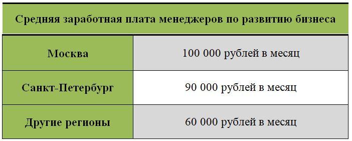 Зарплата менеджеров по развитию бизнеса