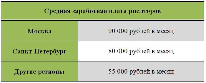 Зарплата риелторов