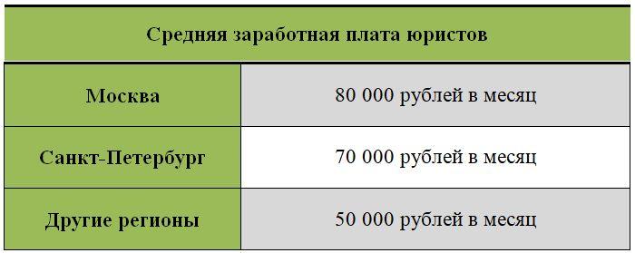 Зарплата юристов