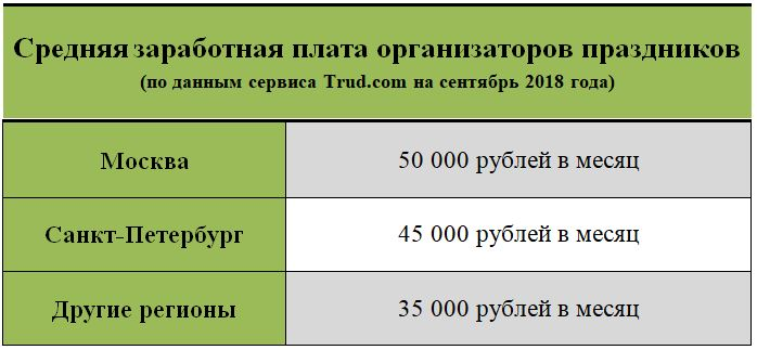 Зарплата организатора праздников