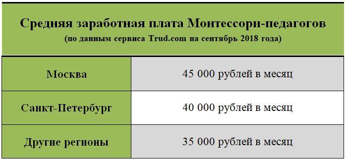 Зарплата Монтессори-педагога