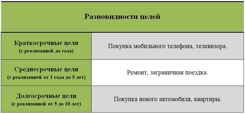 Разновидности целей