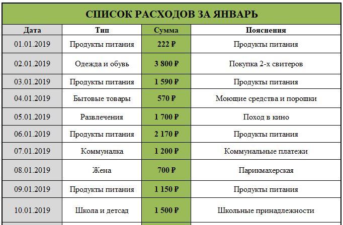 Список расходов
