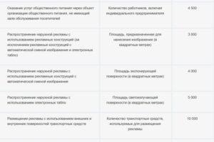 Базовая доходность по видам деятельности - таблица